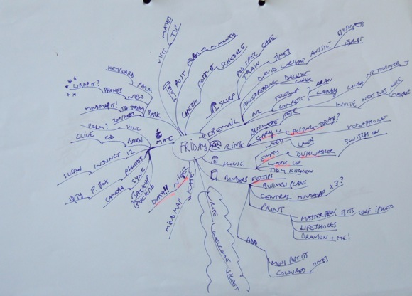 tasks mindmap